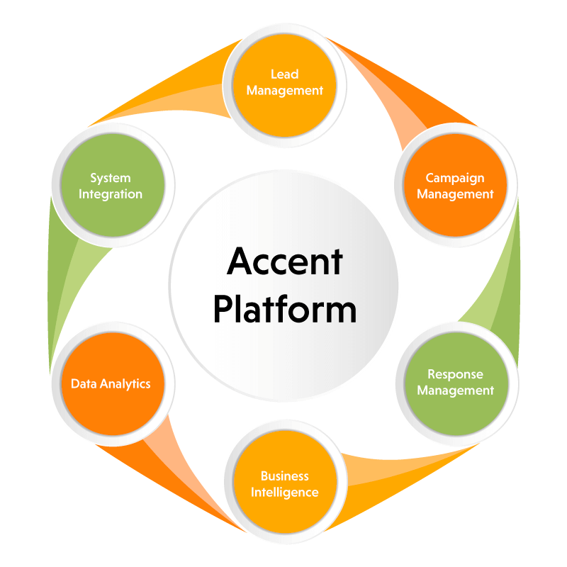 an image depicting the accent platform in a circular manner - lead management, campaign management, response management, business intelligence, data analytics, system integration